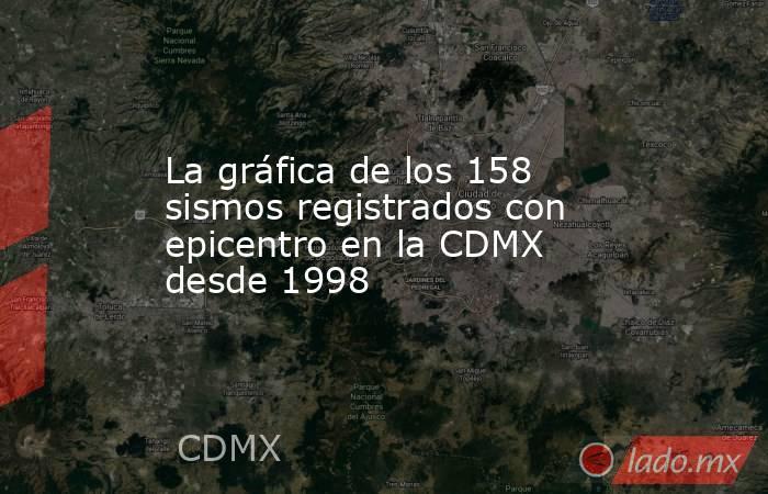 La gráfica de los 158 sismos registrados con epicentro en la CDMX desde 1998. Noticias en tiempo real