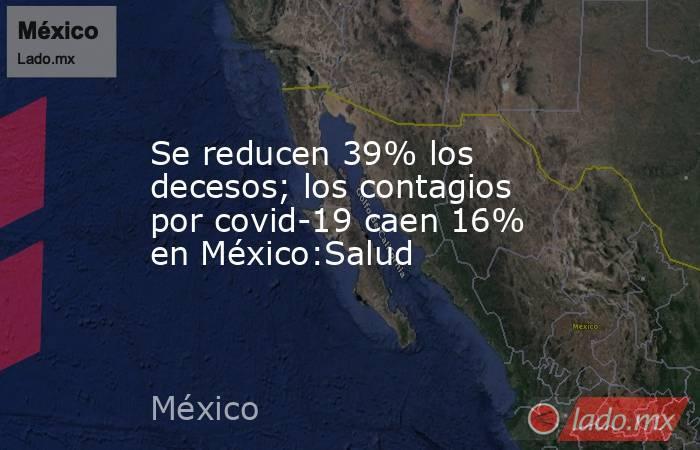 Se reducen 39% los decesos; los contagios por covid-19 caen 16% en México:Salud. Noticias en tiempo real
